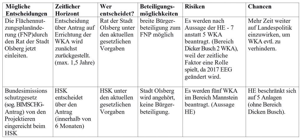 olsberg-entscheidung-fnp